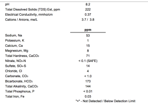 Ward Labs brewers' water test results